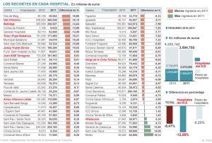 Recortes en los hospitales catalanes