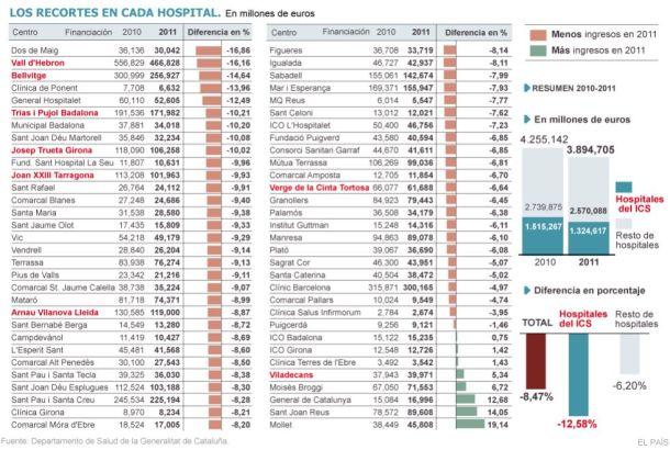 Recortes en los hospitales catalanes; comparativa de los años 2010 y 2011 | Fuente: Departamento de Salud de la Generalitat de Catalunya publicado por El País