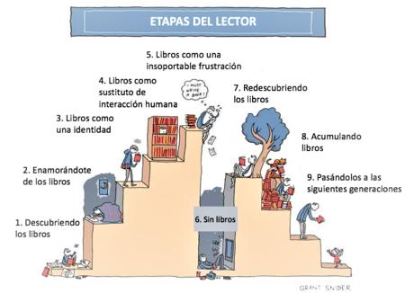 Etapas del lector (Stages of the reader; adaptación al castellano) | Ilustración: Grant Snider