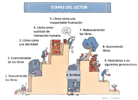 Etapas del lector (Stages of the reader; adaptación al castellano) | Ilustración: Grant Snider
